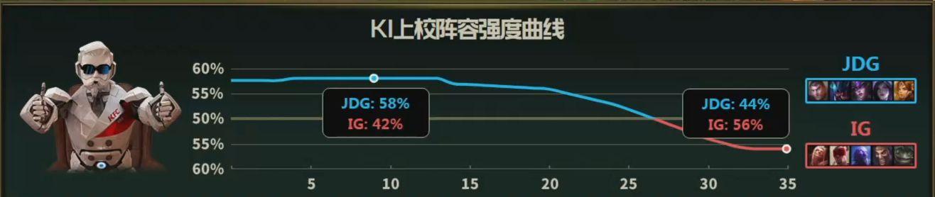 【战报】双方莽出新境界,IG最终3-0击败JDG破镜成王